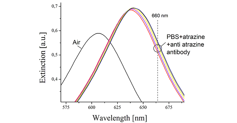 LSPR_spectra_Au_nanostructures_in_air_and_PBS_buffer_solution_760_395