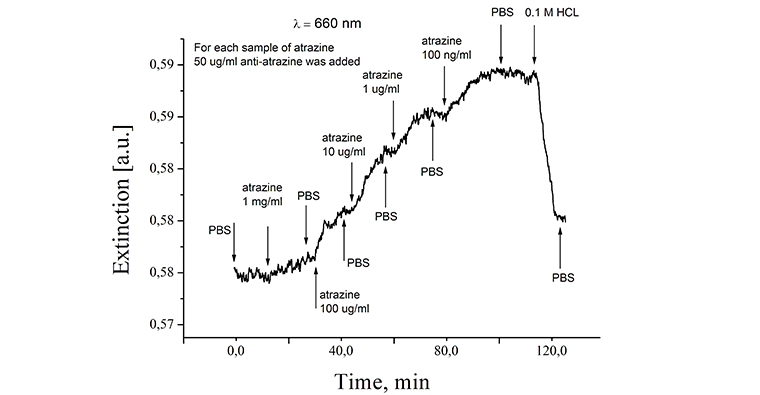 detection_of_atrazine_in_aqueous_solution_760_395