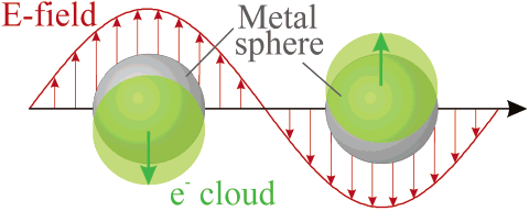 Dipolar LSPR mode excitation in a spherical metal nanoparticle