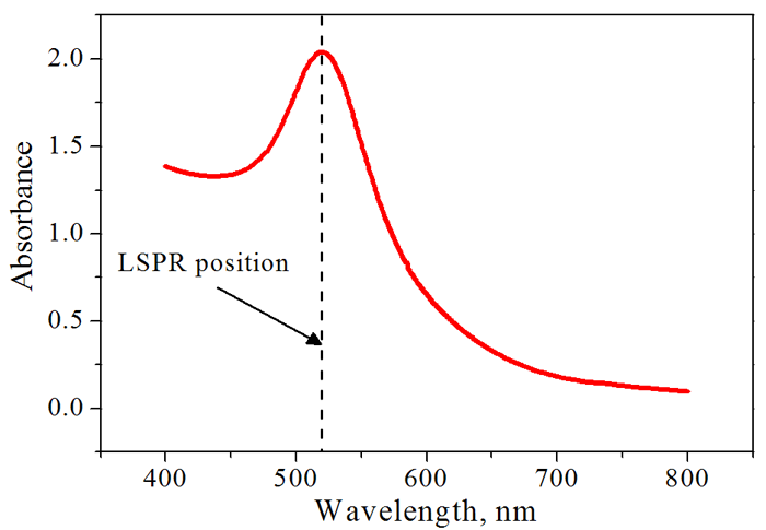 Light extinction spectrum of colloidal solution of 13 nm gold nanoparticles.
